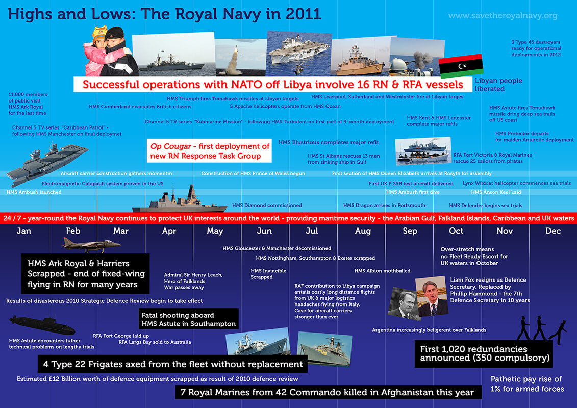 Highs and Lows: The Royal Navy in 2011