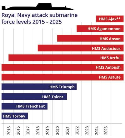 Royal Navy attack submarine force 2015 2025