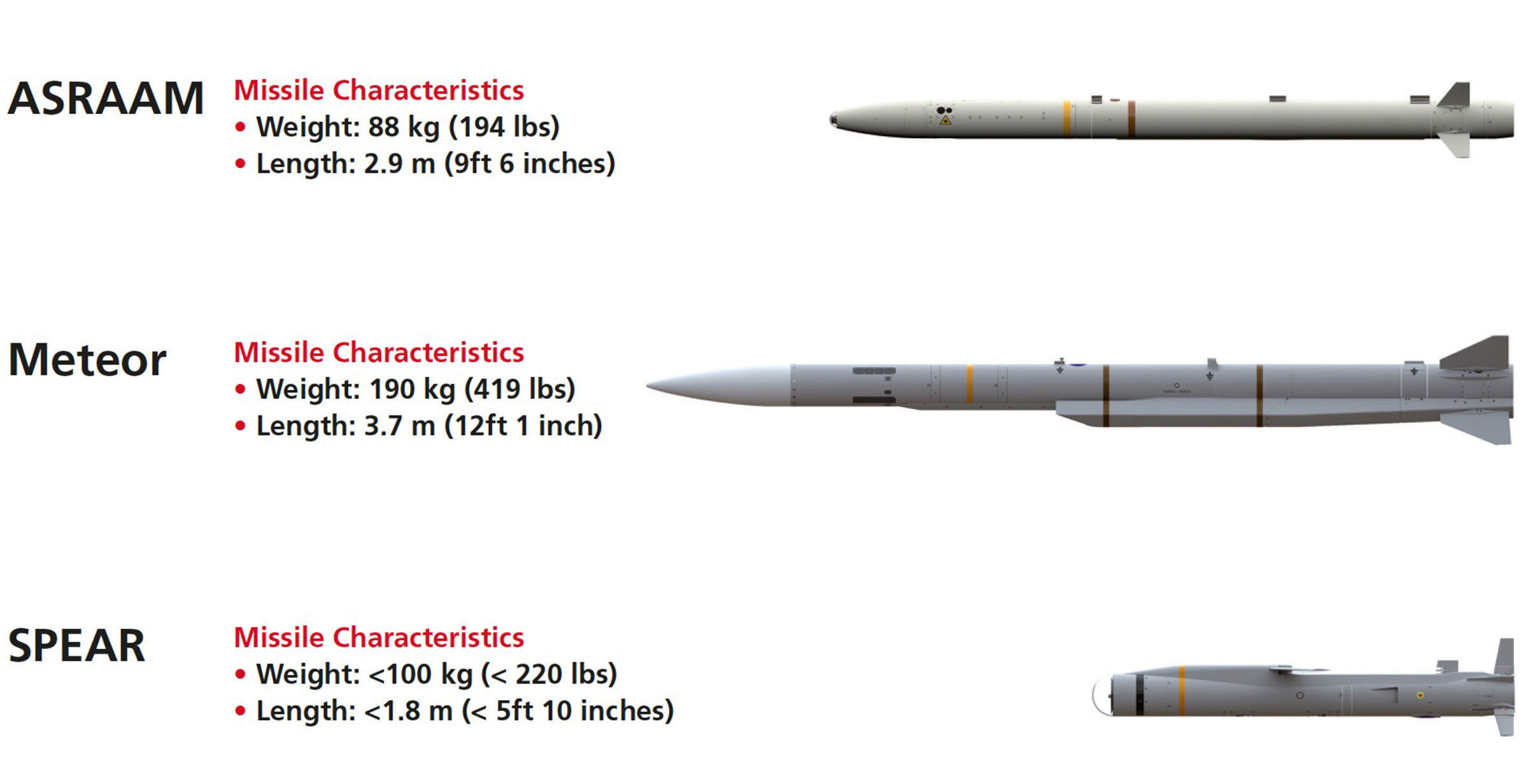 UK F-35 Missiles